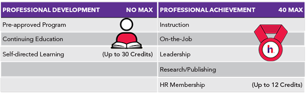 Recertification Categories Credits Chart